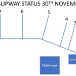 Current Slipway Status as at 30th November